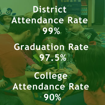 District Attendance Rate 99%. Graduation Rate 97.5%. College Attendance Rate 90%.