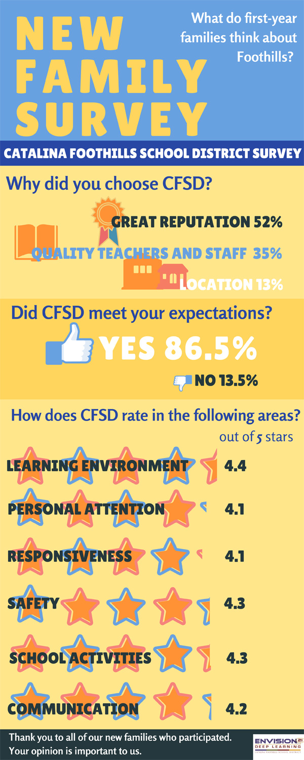 New Family Survey. What do first-year families think about Foothills? Why did you choose CFSD? Great reputation 52%. Quality teachers and staff 35%. Location 13%. Did CFSD meet your expectations? Yes 86.5%. No 13.5%. How does CFSD rate in the following areas? Out of 5 stars. Learning environment 4.4. Personal attention 4.1. Responsiveness 4.1. Safety 4.3. School activities 4.3. Communication 4.2. Thank you to all of our new families who participated. Your opinion is important to us.